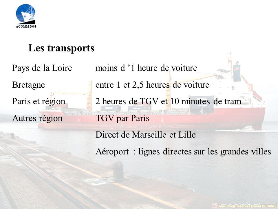 ACOMM 2005 Les transports Pays de la Loire moins d 1 heure de voiture Bretagneentre 1 et 2,5 heures de voiture Paris et région 2 heures de TGV et 10 minutes de tram Autres régionTGV par Paris Direct de Marseille et Lille Aéroport : lignes directes sur les grandes villes