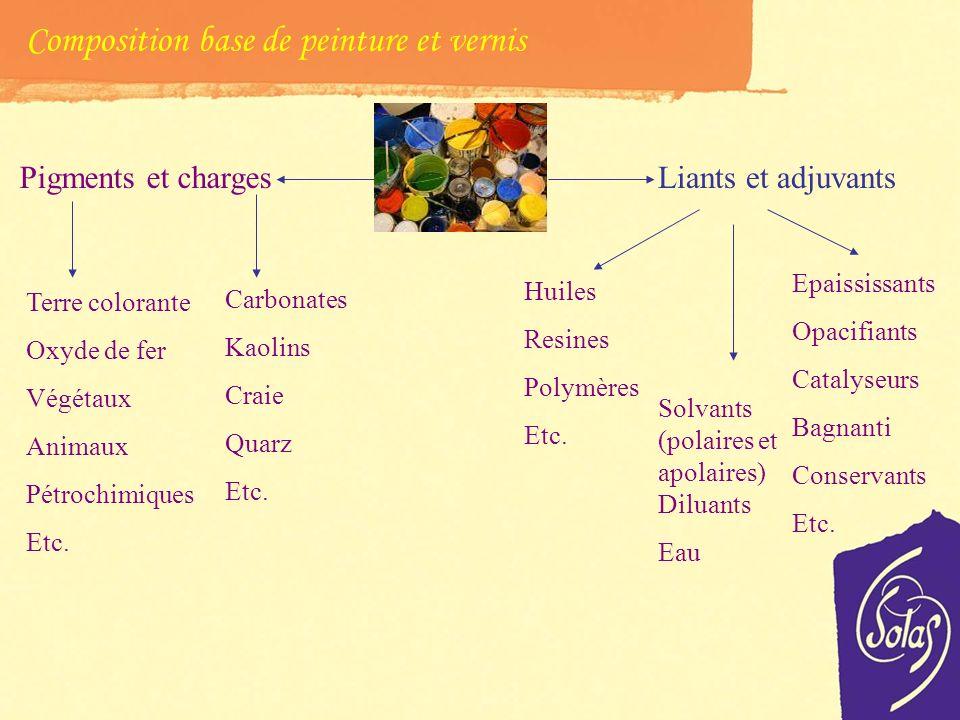 Peintures et vernis: classification Peintures de synthèse petrochimique ContientSolvantEauMinerauxVégétaux à huile Solvants Glycoles Biocides Térébent