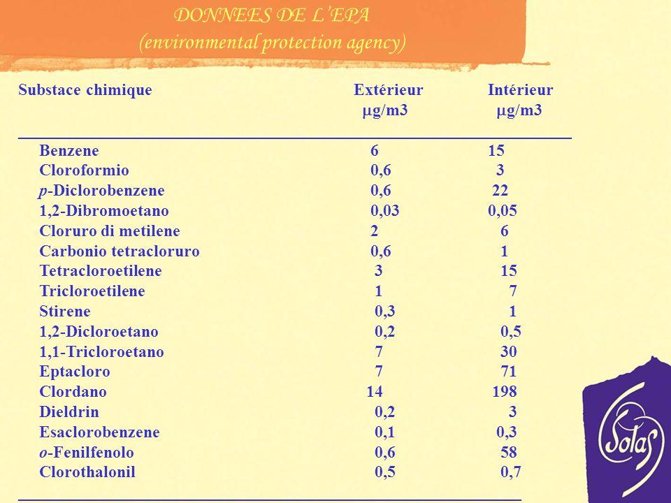 Substace chimiqueExtérieurIntérieur g/m3 g/m3 __________________________________________________________________ Benzene 615 Cloroformio 0,6 3 p-Diclorobenzene 0,6 22 1,2-Dibromoetano 0,030,05 Cloruro di metilene 2 6 Carbonio tetracloruro 0,6 1 Tetracloroetilene 3 15 Tricloroetilene 1 7 Stirene 0,3 1 1,2-Dicloroetano 0,2 0,5 1,1-Tricloroetano 7 30 Eptacloro 7 71 Clordano 14 198 Dieldrin 0,2 3 Esaclorobenzene 0,1 0,3 o-Fenilfenolo 0,6 58 Clorothalonil 0,5 0,7 ____________________________________________________________ DONNEES DE LEPA (environmental protection agency)