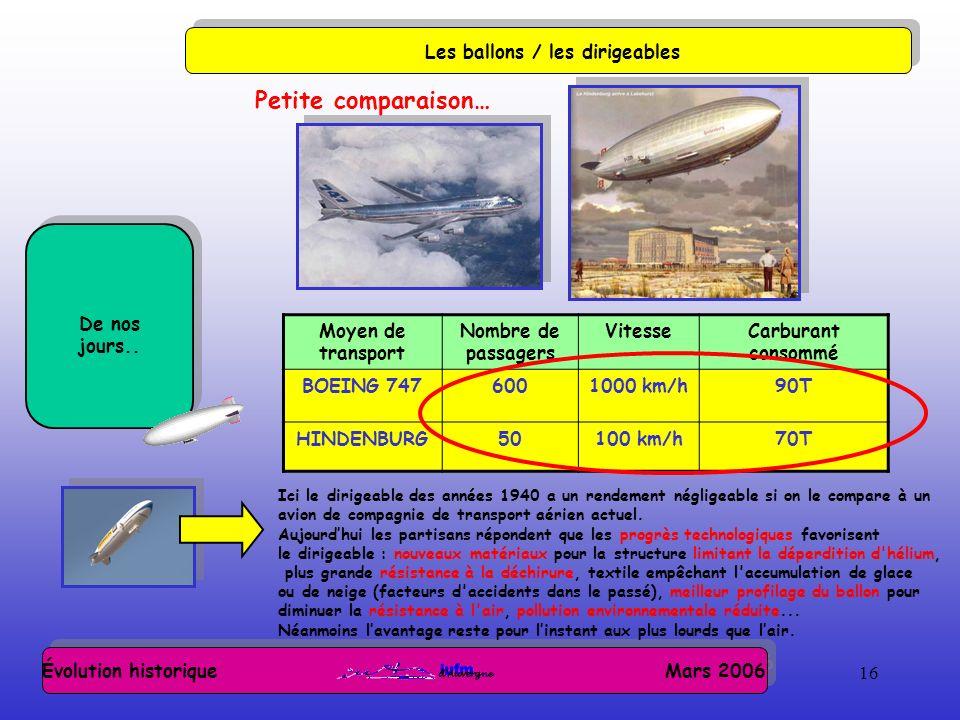 16 Évolution historique Mars 2006 Les ballons / les dirigeables De nos jours.. Petite comparaison… Moyen de transport Nombre de passagers VitesseCarbu