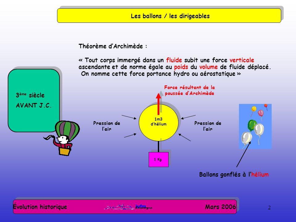 2 Évolution historique Mars 2006 Les ballons / les dirigeables 3 ème siècle AVANT J.C. Théorème dArchimède : « Tout corps immergé dans un fluide subit