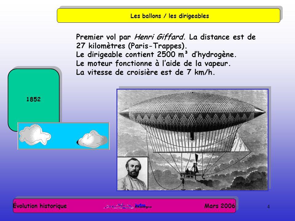 4 Évolution historique Mars 2006 Les ballons / les dirigeables 1852 Premier vol par Henri Giffard. La distance est de 27 kilomètres (Paris-Trappes). L