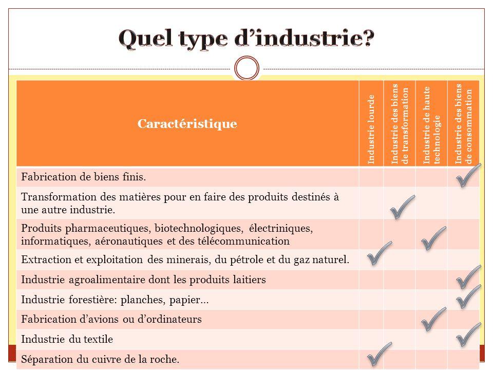 Caractéristique Industrie lourde Industrie des biens de transformation Industrie de haute technologie Industrie des biens de consommation Fabrication
