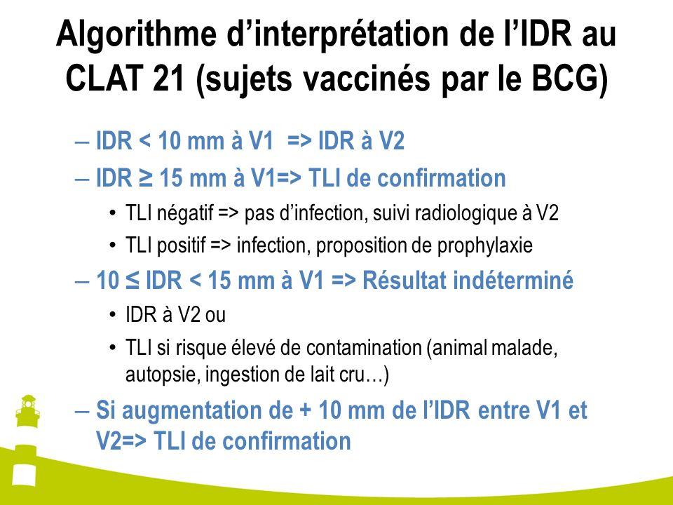 Algorithme dinterprétation de lIDR au CLAT 21 (sujets vaccinés par le BCG) – IDR IDR à V2 – IDR 15 mm à V1=> TLI de confirmation TLI négatif => pas di