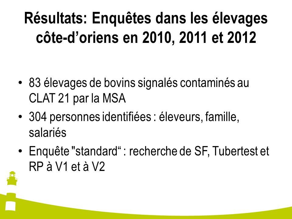 Résultats: Enquêtes dans les élevages côte-doriens en 2010, 2011 et 2012 83 élevages de bovins signalés contaminés au CLAT 21 par la MSA 304 personnes