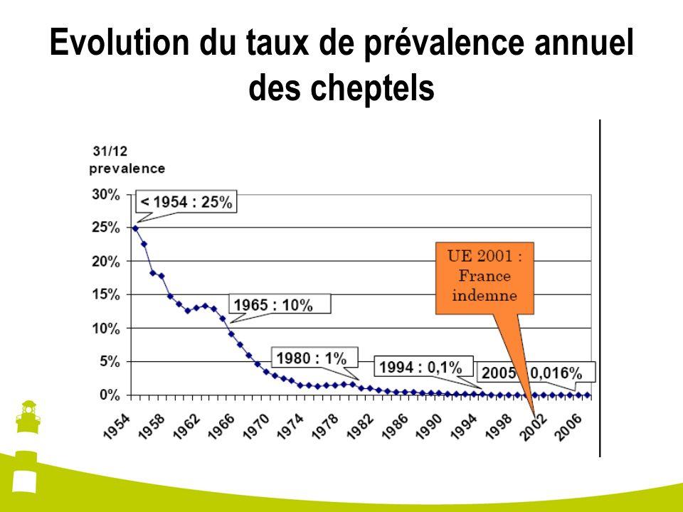 Evolution du taux de prévalence annuel des cheptels