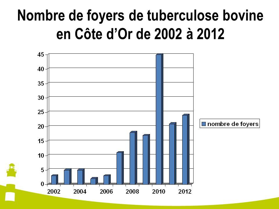 Nombre de foyers de tuberculose bovine en Côte dOr de 2002 à 2012