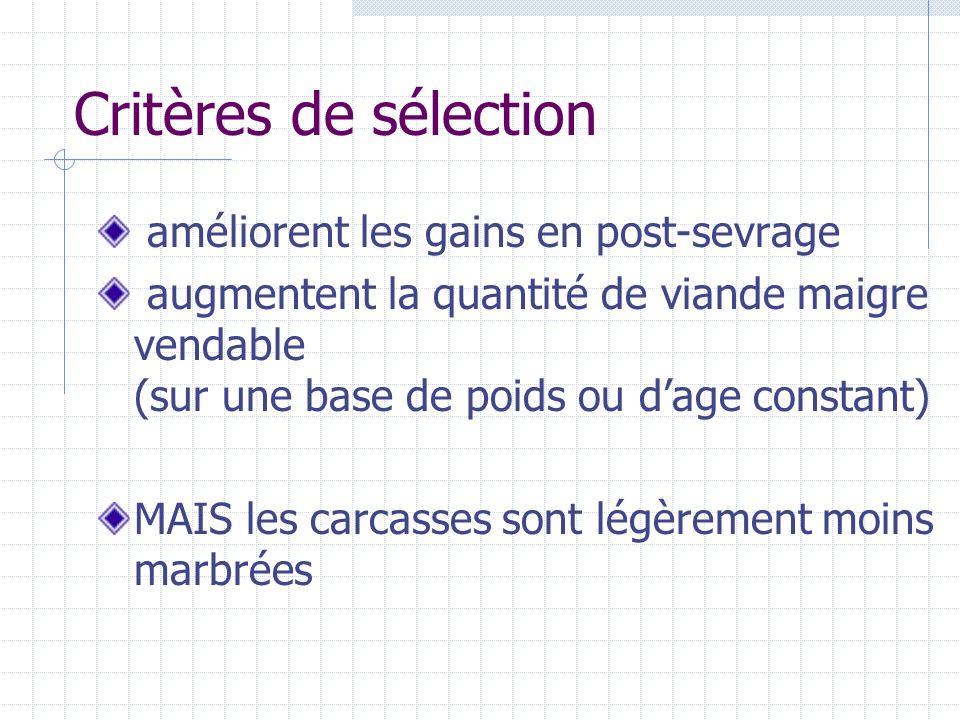 Critères de sélection améliorent les gains en post-sevrage augmentent la quantité de viande maigre vendable (sur une base de poids ou dage constant) M