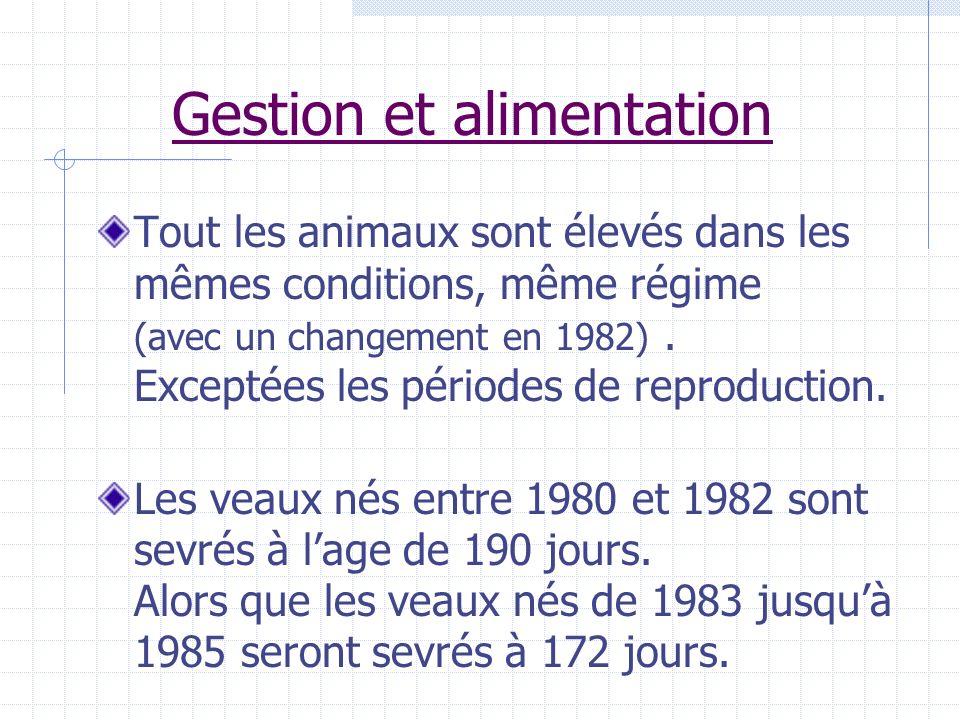Gestion et alimentation Tout les animaux sont élevés dans les mêmes conditions, même régime (avec un changement en 1982). Exceptées les périodes de re