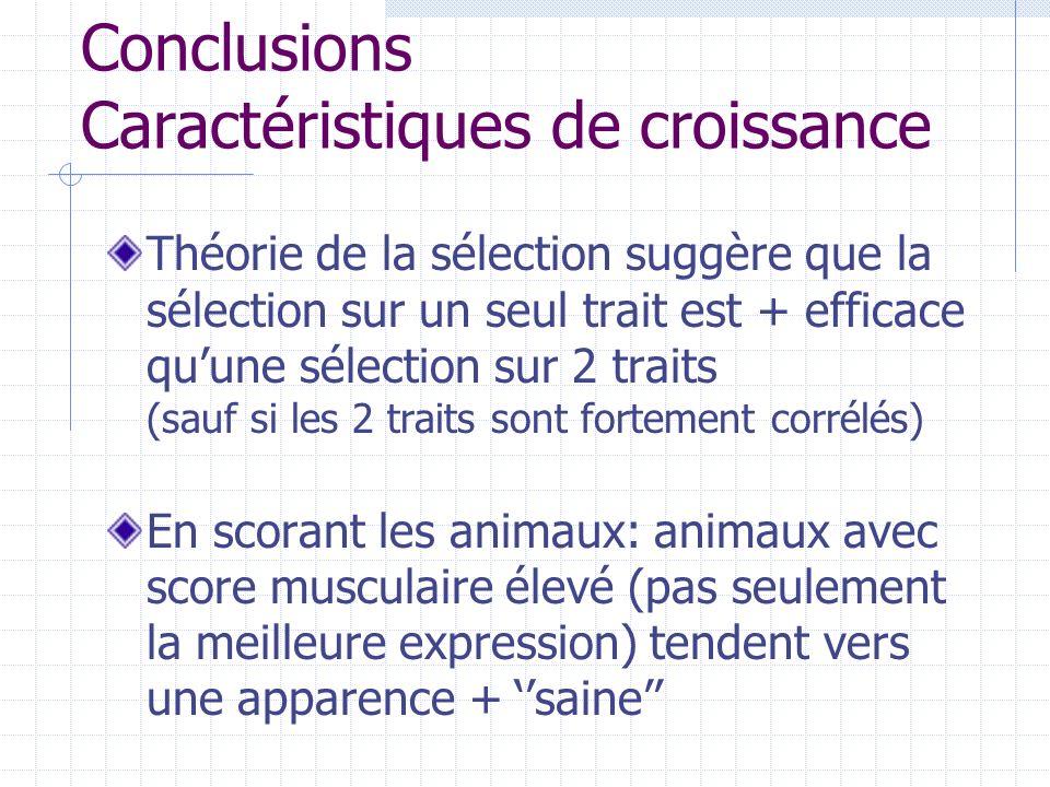 Conclusions Caractéristiques de croissance Théorie de la sélection suggère que la sélection sur un seul trait est + efficace quune sélection sur 2 tra