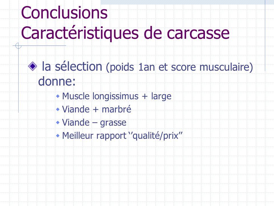 Conclusions Caractéristiques de carcasse la sélection (poids 1an et score musculaire) donne: Muscle longissimus + large Viande + marbré Viande – grass
