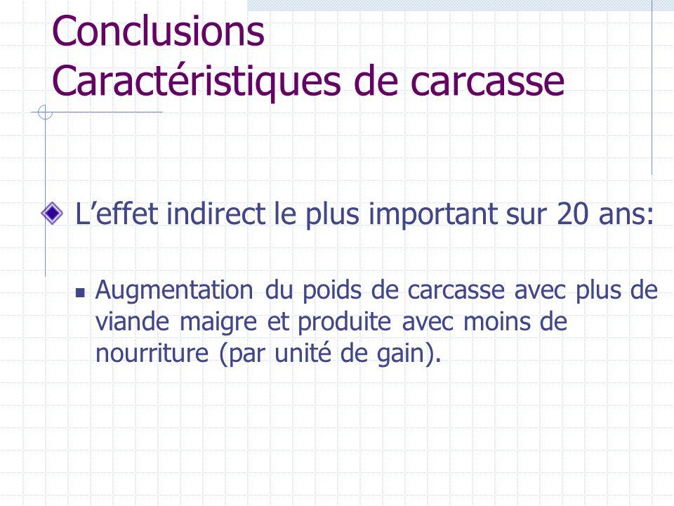 Conclusions Caractéristiques de carcasse Leffet indirect le plus important sur 20 ans: Augmentation du poids de carcasse avec plus de viande maigre et