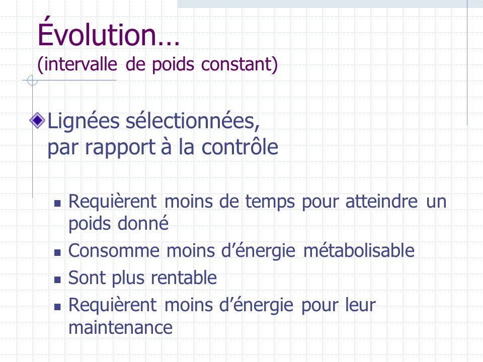 Évolution… (intervalle de poids constant) Lignées sélectionnées, par rapport à la contrôle Requièrent moins de temps pour atteindre un poids donné Con