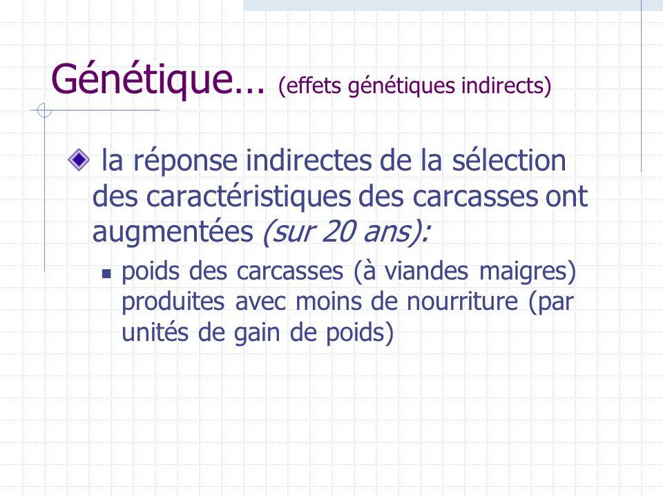 Génétique… (effets génétiques indirects) la réponse indirectes de la sélection des caractéristiques des carcasses ont augmentées (sur 20 ans): poids d