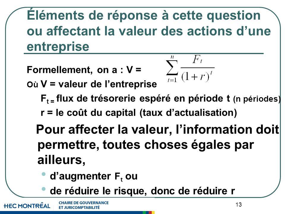 13 Éléments de réponse à cette question ou affectant la valeur des actions dune entreprise Formellement, on a : V = Où V = valeur de lentreprise F t =