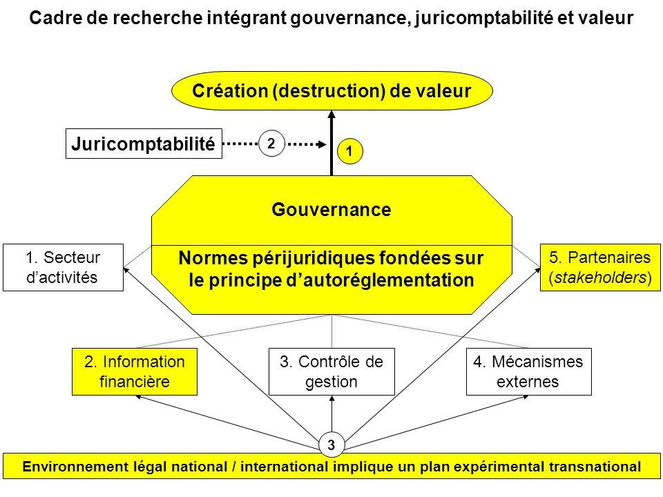 Cadre de recherche intégrant gouvernance, juricomptabilité et valeur Création (destruction) de valeur 5. Partenaires (stakeholders) Juricomptabilité E