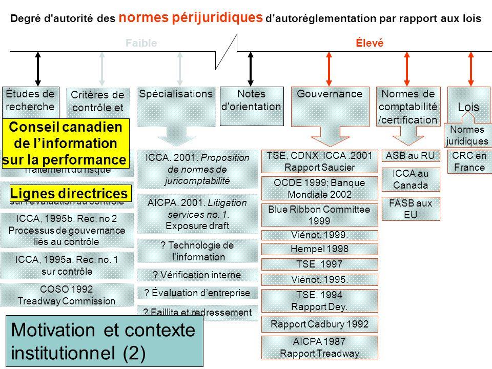 Spécialisations Études de recherche Normes de comptabilité /certification Gouvernance Lois Notes d orientation Faible Élevé Normes juridiques Degré d autorité des normes périjuridiques dautoréglementation par rapport aux lois ICCA au Canada Viénot.