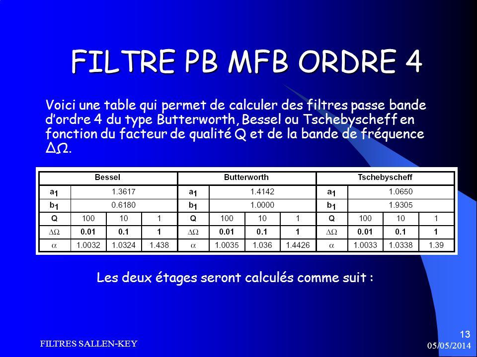 05/05/2014 FILTRES SALLEN-KEY 13 FILTRE PB MFB ORDRE 4 Voici une table qui permet de calculer des filtres passe bande dordre 4 du type Butterworth, Be