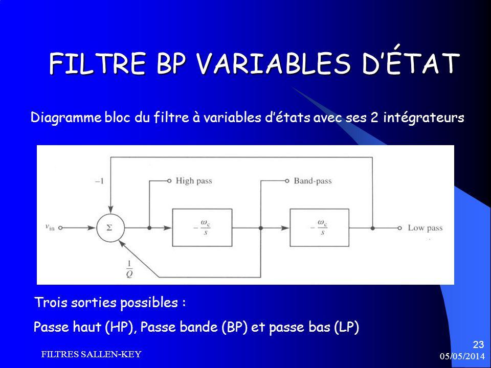 05/05/2014 FILTRES SALLEN-KEY 23 FILTRE BP VARIABLES DÉTAT Diagramme bloc du filtre à variables détats avec ses 2 intégrateurs Trois sorties possibles