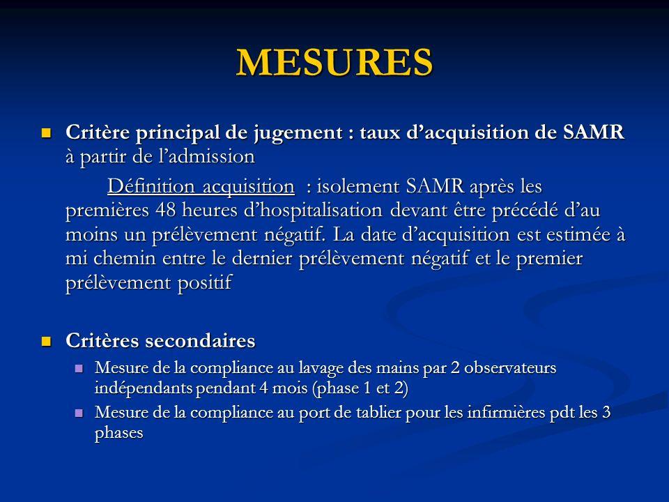 MESURES Critère principal de jugement : taux dacquisition de SAMR à partir de ladmission Critère principal de jugement : taux dacquisition de SAMR à p