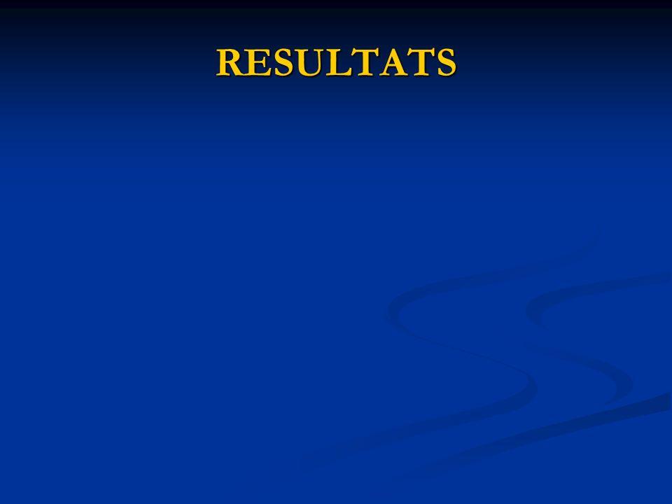 1676 patients admis 1346 hôpital A 330 hôpital B 866 patients inclus 599 hôpital A 267 hôpital B PHASE 1 et 3 (ISOLEMENT) 443 patients admis (309 Hp A - 134 Hp B) 92 patients SAMR + à ladmission (52 Hp A - 40 Hp B) 351 patients à risque dacquisition SAMR (257 Hp A - 94 Hp B) 54 cas dacquisition SAMR (12%) 38 hôpital A 16 hôpital B PHASE 2 (NON ISOLEMENT) 423 patients admis (290 Hp A - 133 Hp B) 76 patients SAMR + à ladmission (33 Hp A - 43 Hp B) 347 patients à risque dacquisition SAMR (257 Hp A - 90 Hp B) 42 cas dacquisition SAMR (10%) 29 hôpital A 13 hôpital B 810 exclus (durée de séjour < 48 h) 1hôpital A 63 hôpital B