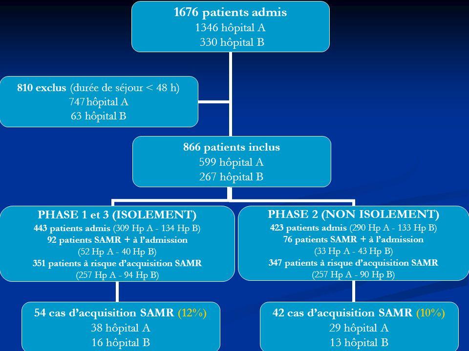 RESULTATS Critère principal de jugement : Critère principal de jugement : Transmission comparable entre les phases Transmission comparable entre les phases Pas de différence entre les caractéristiques des patients dans les 3 phases Pas de différence entre les caractéristiques des patients dans les 3 phases pas de variation de lincidence SAMR entre les phases pas de variation de lincidence SAMR entre les phases Taux de prélèvement: 80-87% à ladmission Taux de prélèvement: 80-87% à ladmission 71-75% à la sortie 71-75% à la sortie