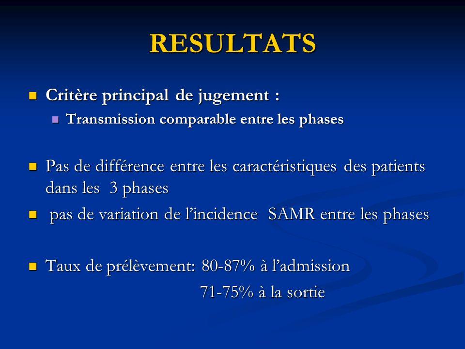 RESULTATS Critère principal de jugement : Critère principal de jugement : Transmission comparable entre les phases Transmission comparable entre les p