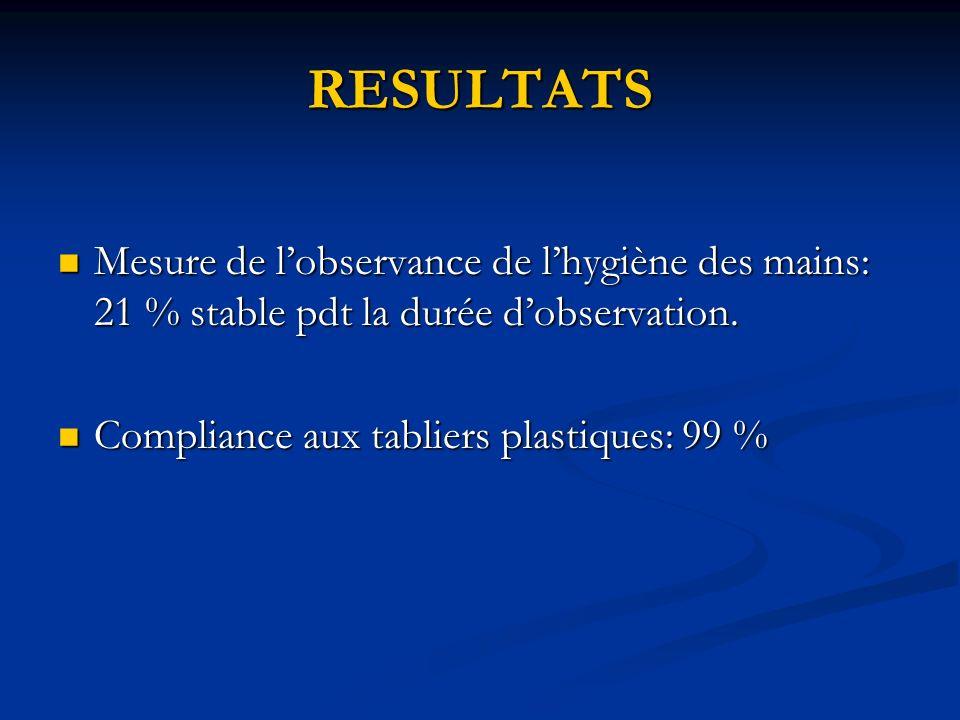 RESULTATS Mesure de lobservance de lhygiène des mains: 21 % stable pdt la durée dobservation. Mesure de lobservance de lhygiène des mains: 21 % stable