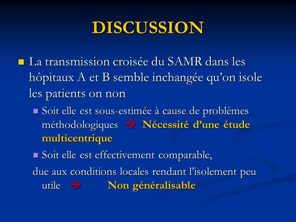 DISCUSSION La transmission croisée du SAMR dans les hôpitaux A et B semble inchangée quon isole les patients on non La transmission croisée du SAMR da