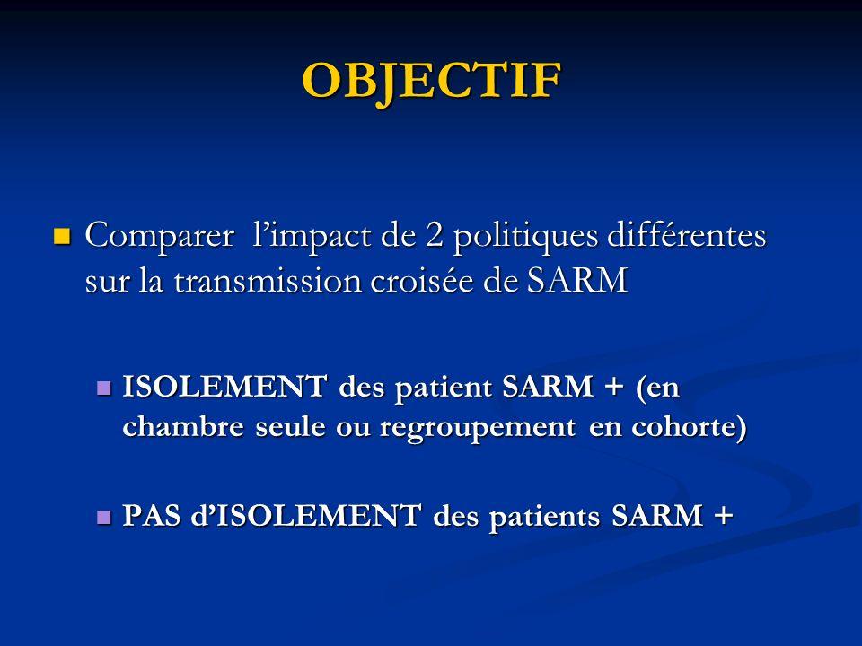 SITUATION 1/5 des infections nosocomiales sont dûes au SAMR 1/5 des infections nosocomiales sont dûes au SAMR En Grande Bretagne 1/6 des patients en USI sont colonisés et/ou infectés par SARM En Grande Bretagne 1/6 des patients en USI sont colonisés et/ou infectés par SARM Recommandations actuelles pour la prévention des IN : isolement et précautions de contact Recommandations actuelles pour la prévention des IN : isolement et précautions de contact Faible niveau de preuve des recommandations actuelles:Pas détude qui ait analysé le bénéfice attribuable exclusivement aux mesures disolement Faible niveau de preuve des recommandations actuelles:Pas détude qui ait analysé le bénéfice attribuable exclusivement aux mesures disolement
