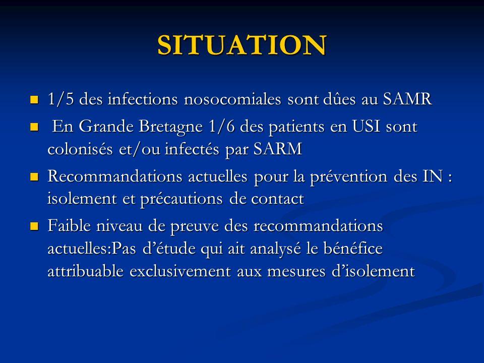 SITUATION 1/5 des infections nosocomiales sont dûes au SAMR 1/5 des infections nosocomiales sont dûes au SAMR En Grande Bretagne 1/6 des patients en U