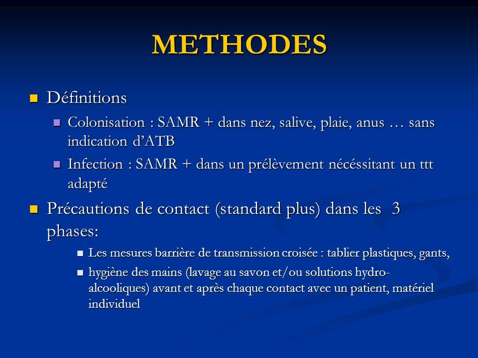 METHODES Définitions Définitions Colonisation : SAMR + dans nez, salive, plaie, anus … sans indication dATB Colonisation : SAMR + dans nez, salive, pl