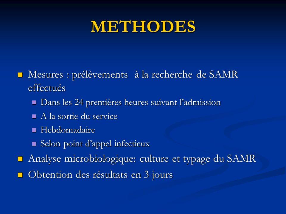 METHODES Mesures : prélèvements à la recherche de SAMR effectués Mesures : prélèvements à la recherche de SAMR effectués Dans les 24 premières heures