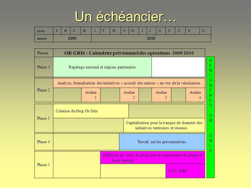 Une méthodologie… (1/5) Phase 0 : Mise en route : Contractualisation du partenariat FNCIVAM/BIPLAN, Identification des groupes locaux CIVAM (Midi-Pyrénées, Massif Central, Bretagne…)
