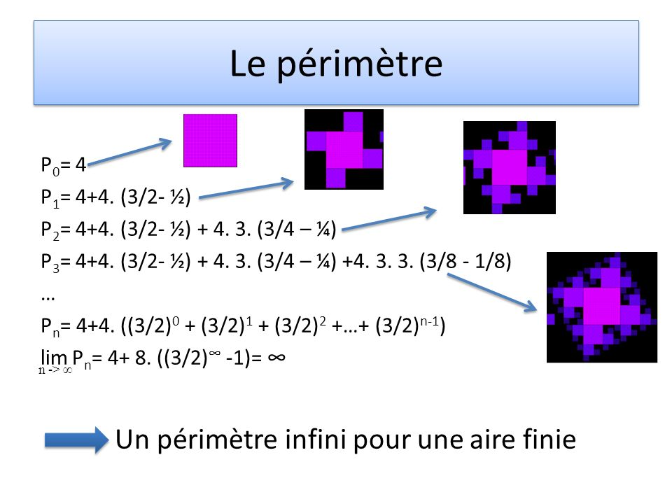 Le périmètre P 0 = 4 P 1 = 4+4. (3/2- ½) P 2 = 4+4. (3/2- ½) + 4. 3. (3/4 – ¼) P 3 = 4+4. (3/2- ½) + 4. 3. (3/4 – ¼) +4. 3. 3. (3/8 - 1/8) … P n = 4+4