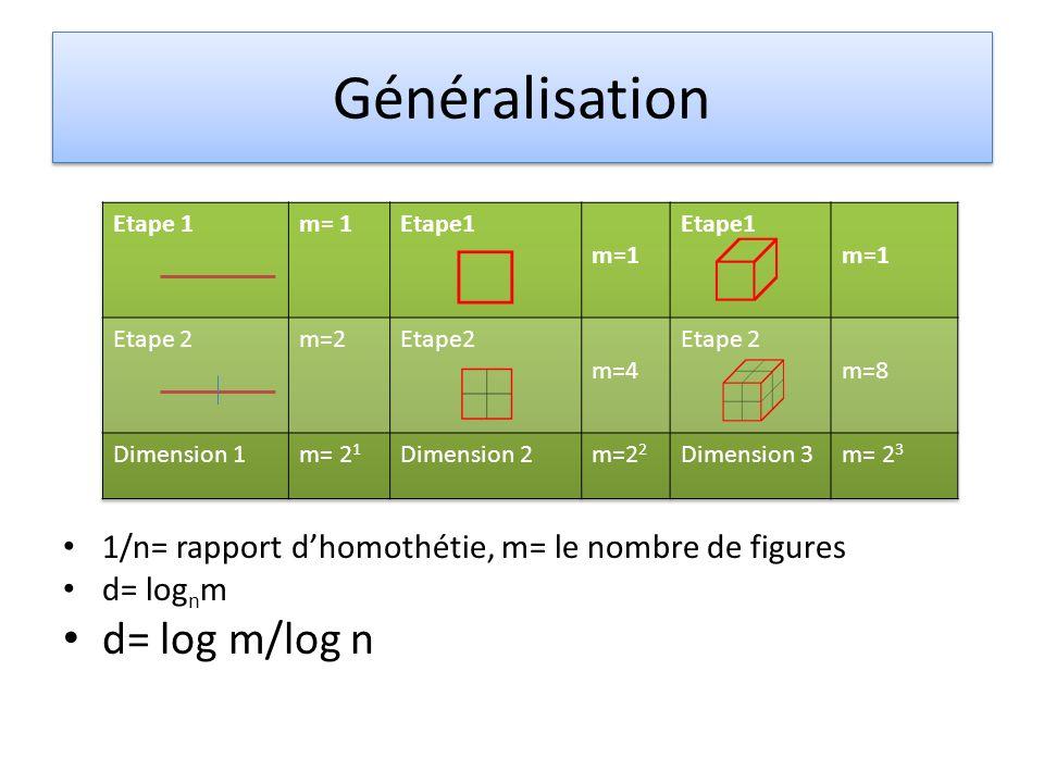 Généralisation 1/n= rapport dhomothétie, m= le nombre de figures d= log n m d= log m/log n