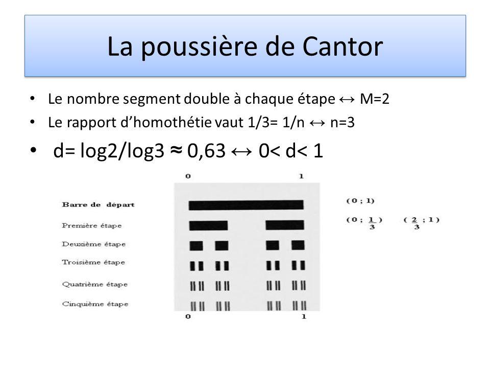 La poussière de Cantor Le nombre segment double à chaque étape M=2 Le rapport dhomothétie vaut 1/3= 1/n n=3 d= log2/log3 0,63 0< d< 1
