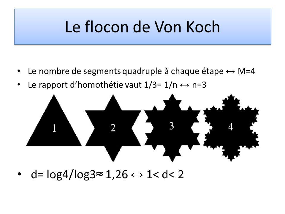 Le flocon de Von Koch Le nombre de segments quadruple à chaque étape M=4 Le rapport dhomothétie vaut 1/3= 1/n n=3 d= log4/log3 1,26 1< d< 2