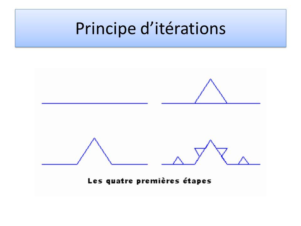 Principe ditérations