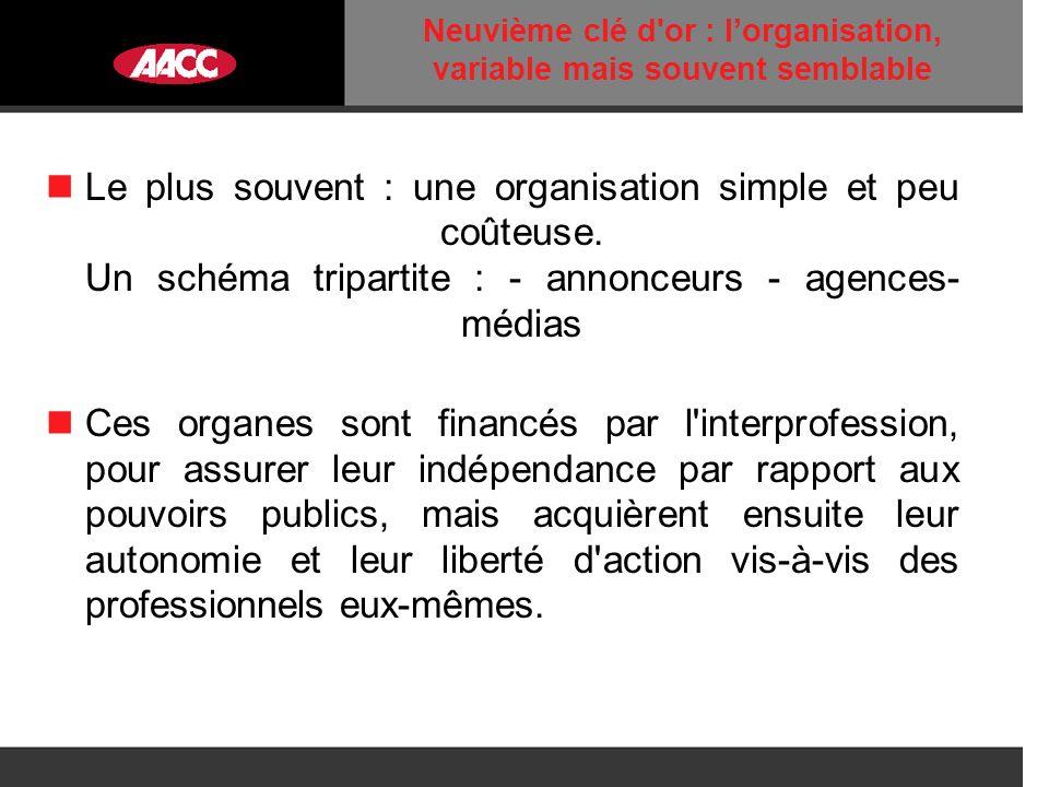 Neuvième clé d or : lorganisation, variable mais souvent semblable Le plus souvent : une organisation simple et peu coûteuse.