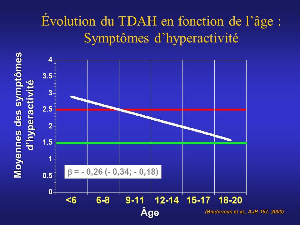 Moyennes des symptômes dhyperactivité Âge Évolution du TDAH en fonction de lâge : Symptômes dhyperactivité = - 0,26 (- 0,34; - 0,18) (Biederman et al.