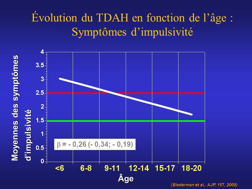 Moyennes des symptômes dimpulsivité Âge Évolution du TDAH en fonction de lâge : Symptômes dimpulsivité = - 0,26 (- 0,34; - 0,19) ( Biederman et al., A