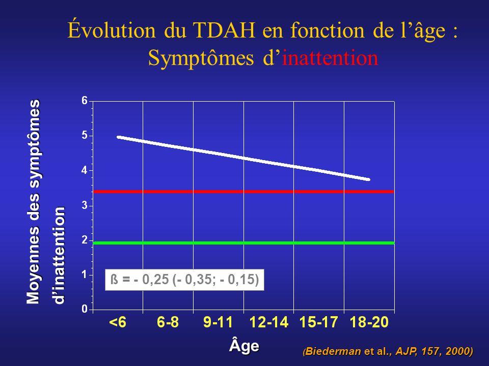 Moyennes des symptômes dinattention Âge Évolution du TDAH en fonction de lâge : Symptômes dinattention ß = - 0,25 (- 0,35; - 0,15) ( Biederman et al.,