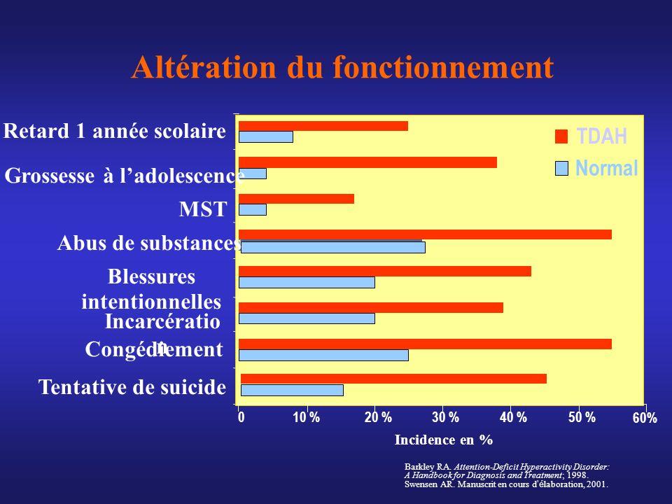Altération du fonctionnement 010 %20 %30 %40 %50 % 60% Tentative de suicide Congédiement Incarcératio n Blessures intentionnelles Abus de substances M