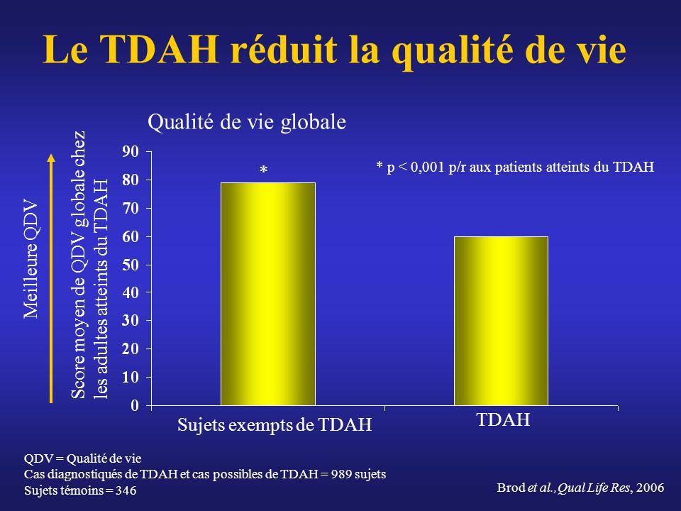 Le TDAH réduit la qualité de vie Qualité de vie globale TDAH Sujets exempts de TDAH Score moyen de QDV globale chez les adultes atteints du TDAH Meill