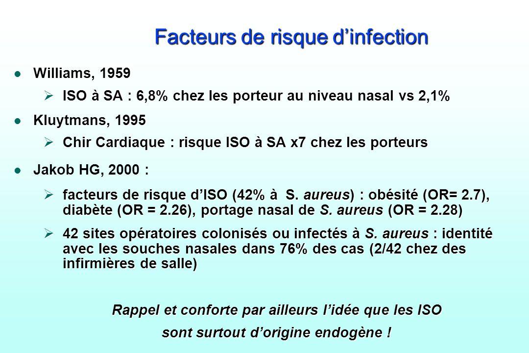 Facteurs de risque dinfection l Williams, 1959 ISO à SA : 6,8% chez les porteur au niveau nasal vs 2,1% ISO à SA : 6,8% chez les porteur au niveau nas