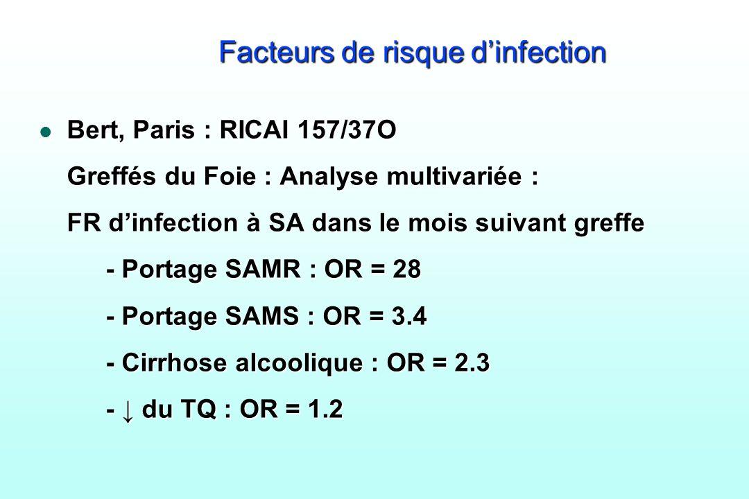 Facteurs de risque dinfection l Bert, Paris : RICAI 157/37O Greffés du Foie : Analyse multivariée : FR dinfection à SA dans le mois suivant greffe - P
