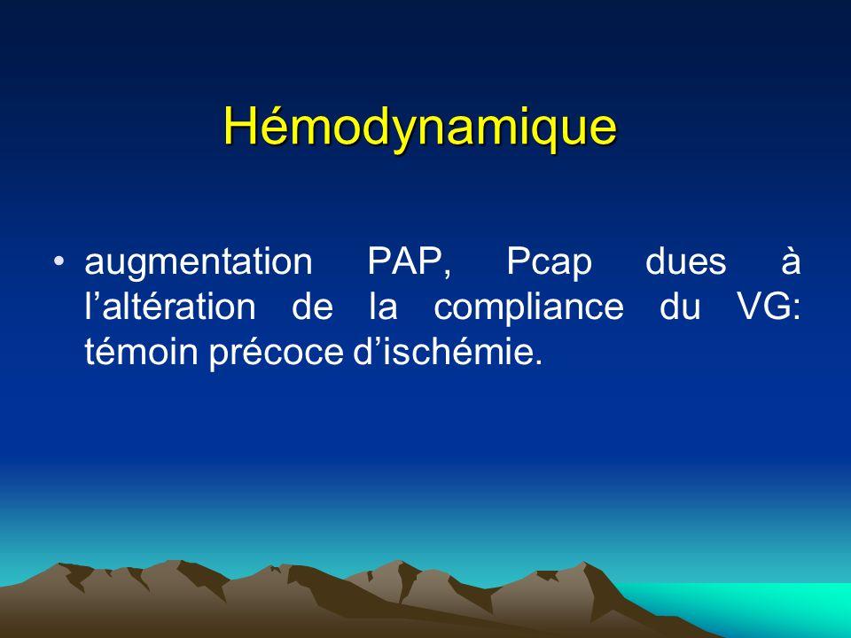 Hémodynamique augmentation PAP, Pcap dues à laltération de la compliance du VG: témoin précoce dischémie.
