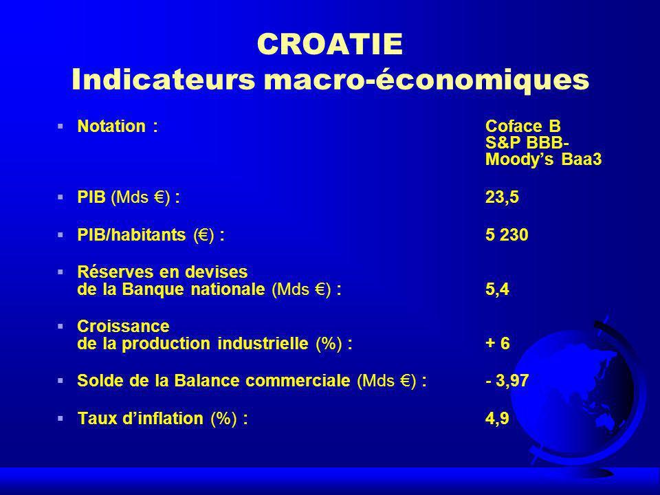 CROATIE Indicateurs macro-économiques Notation :Coface B S&P BBB- Moodys Baa3 PIB (Mds ) :23,5 PIB/habitants () :5 230 Réserves en devises de la Banqu