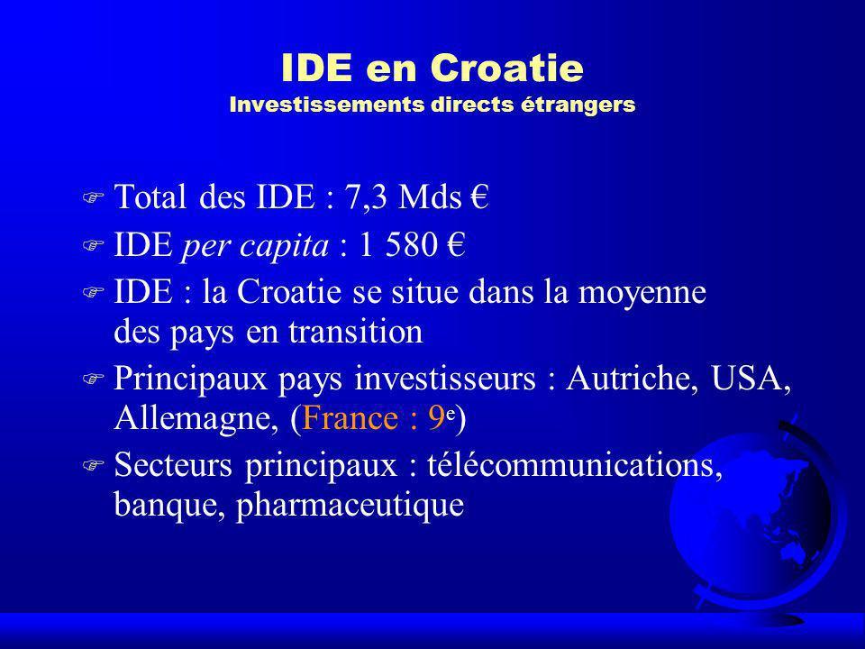 IDE en Croatie Investissements directs étrangers F Total des IDE : 7,3 Mds F IDE per capita : 1 580 F IDE : la Croatie se situe dans la moyenne des pa